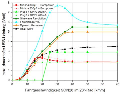 Sinewave Revolution USB Charger Test